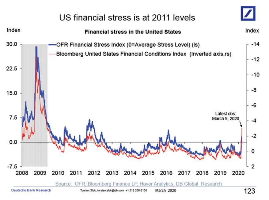 us financial stress