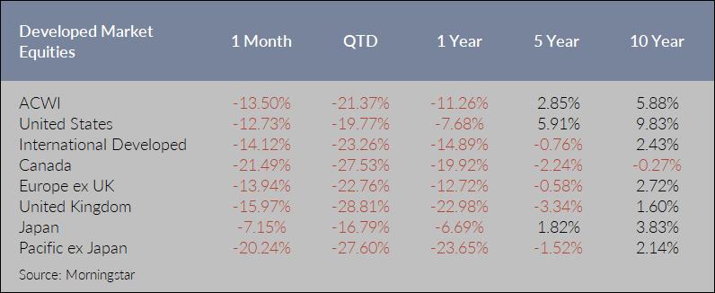 Developed Market Equities