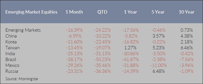 Emerging Market Equities