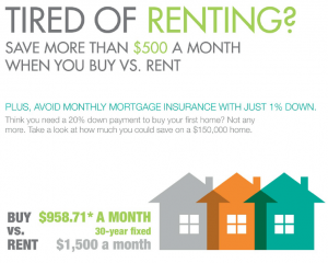 Home Financial Group - Buying over Renting