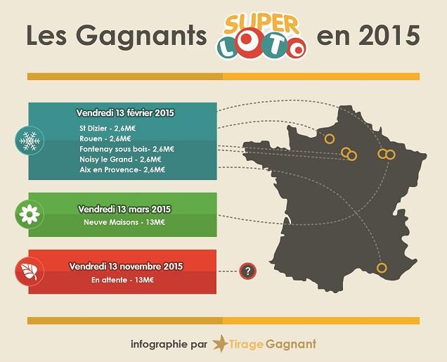 infographie-gagnants-super-loto-2015