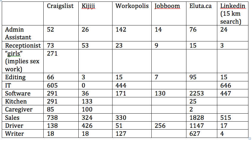 Number of jobs found using different search terms on different sites.