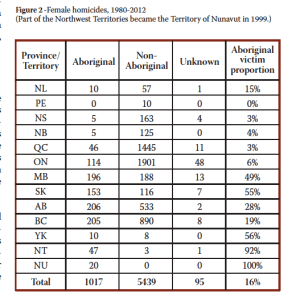 Female Homicides 1980-2012. RCMP book on Missing and Murdered Women.
