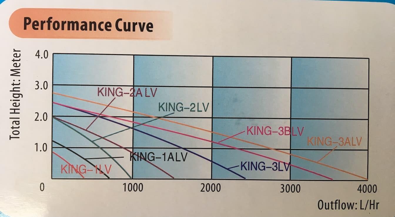 Pond pump performance curve