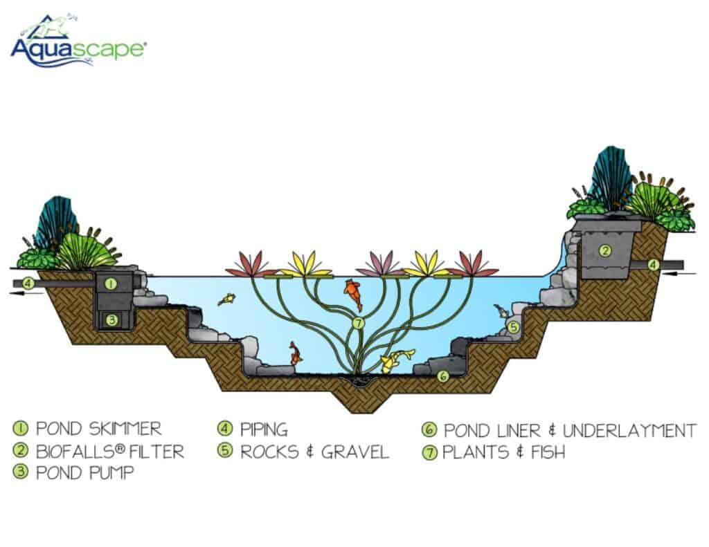 Aquascape Pond Kit Review Ozponds