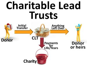 estate tax attorneys charitable lead trusts