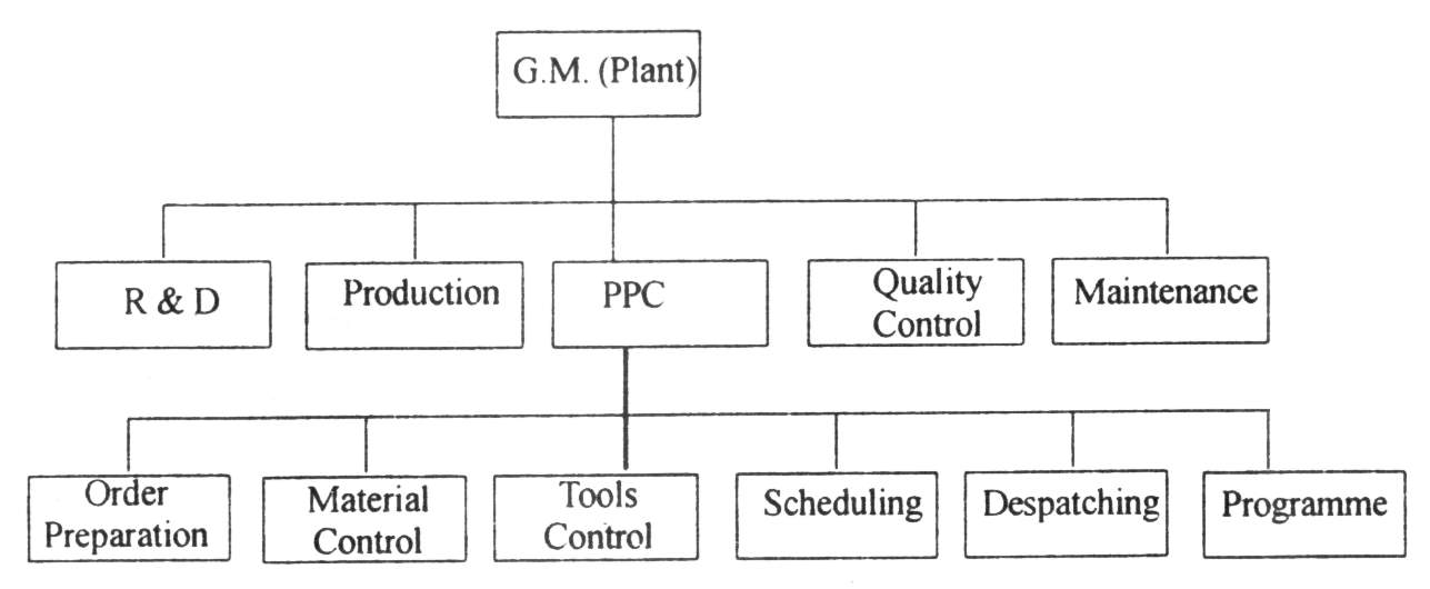 Typical organisation for production planning and control in a firm