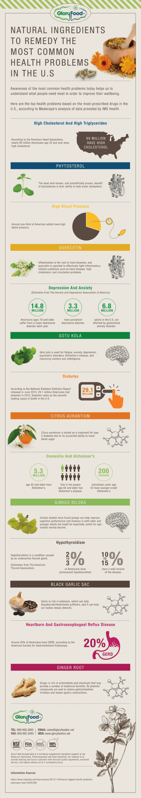 Natural ingredients to remedy the most common health problems in the U.S