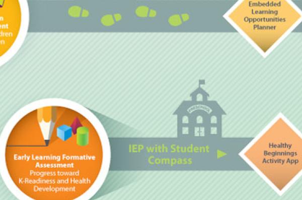 Johns Hopkins University Center for Technology in Education - Student Compass Roadmap