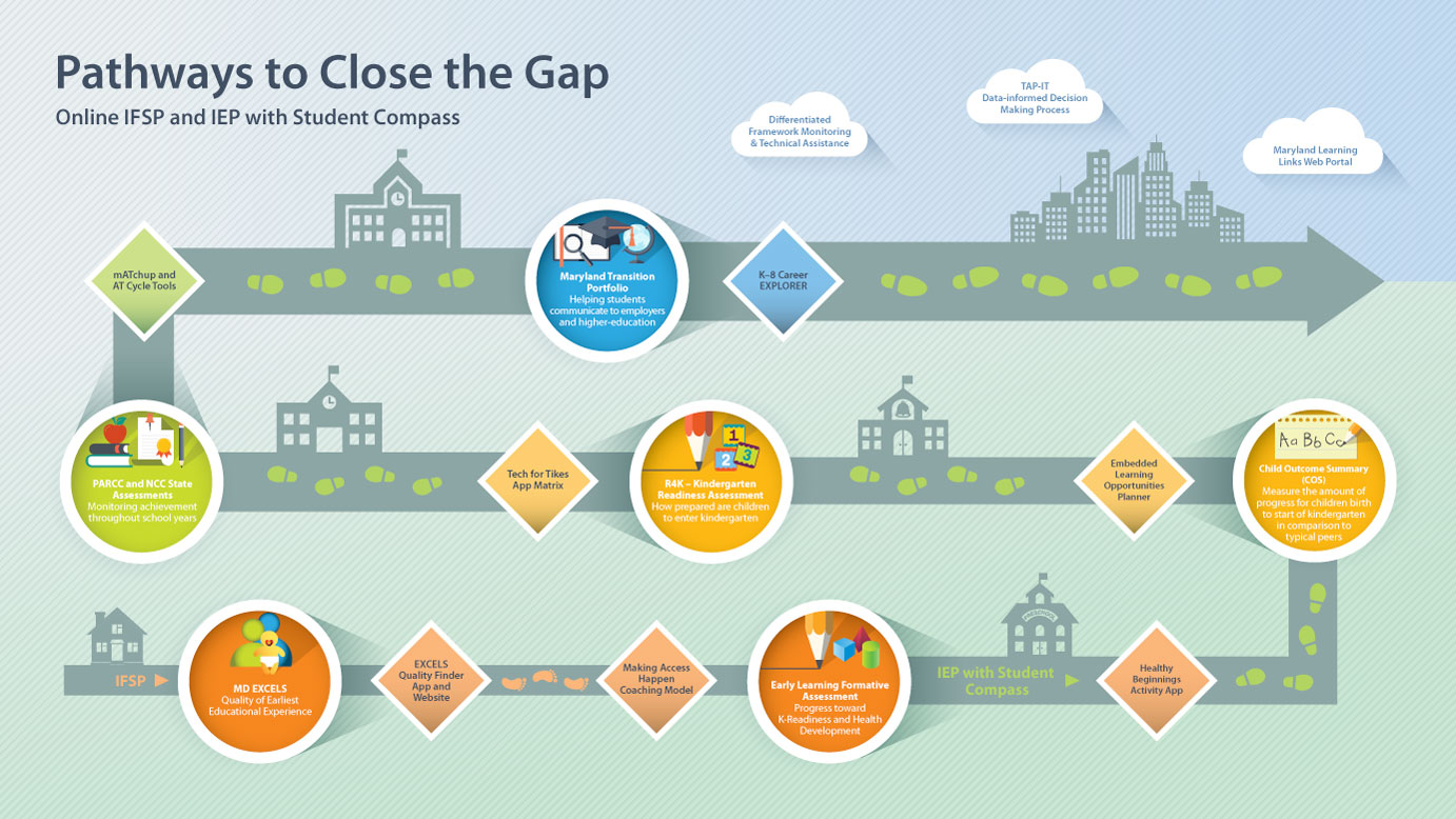 Johns Hopkins University Center for Technology in Education - Student Compass Roadmap