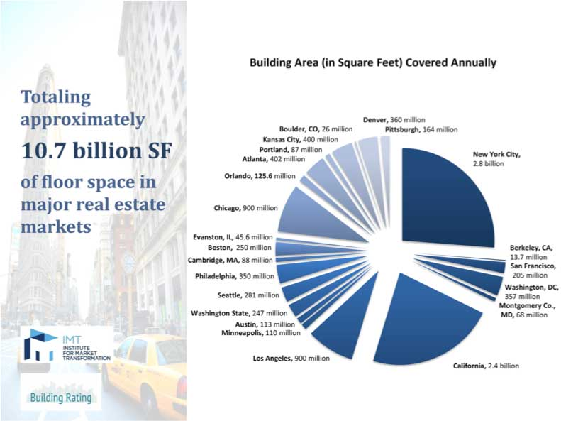building-area-covered-annually