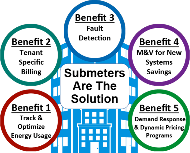 submetering-benefits