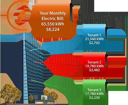 tenant-sub-billing