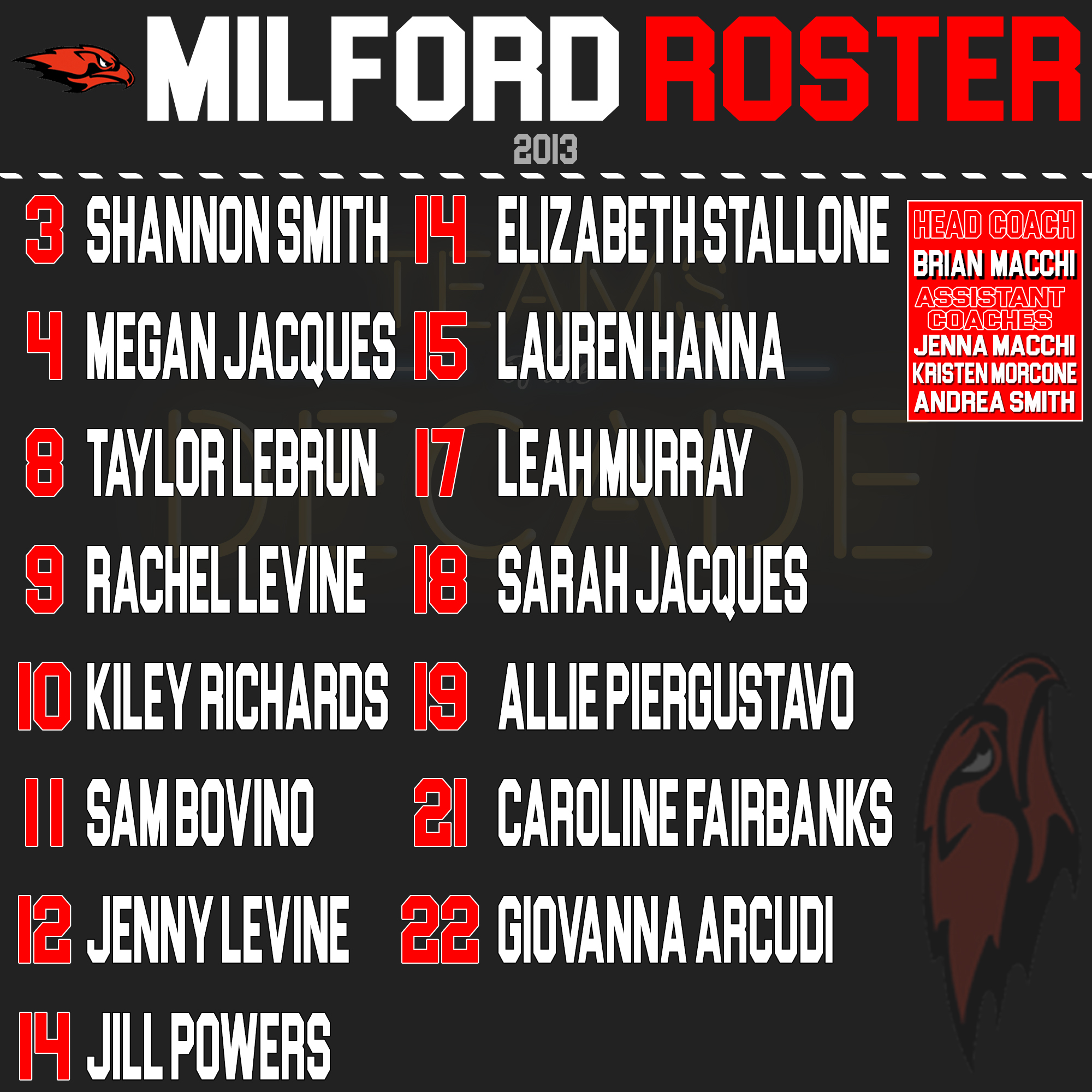 Milford softball