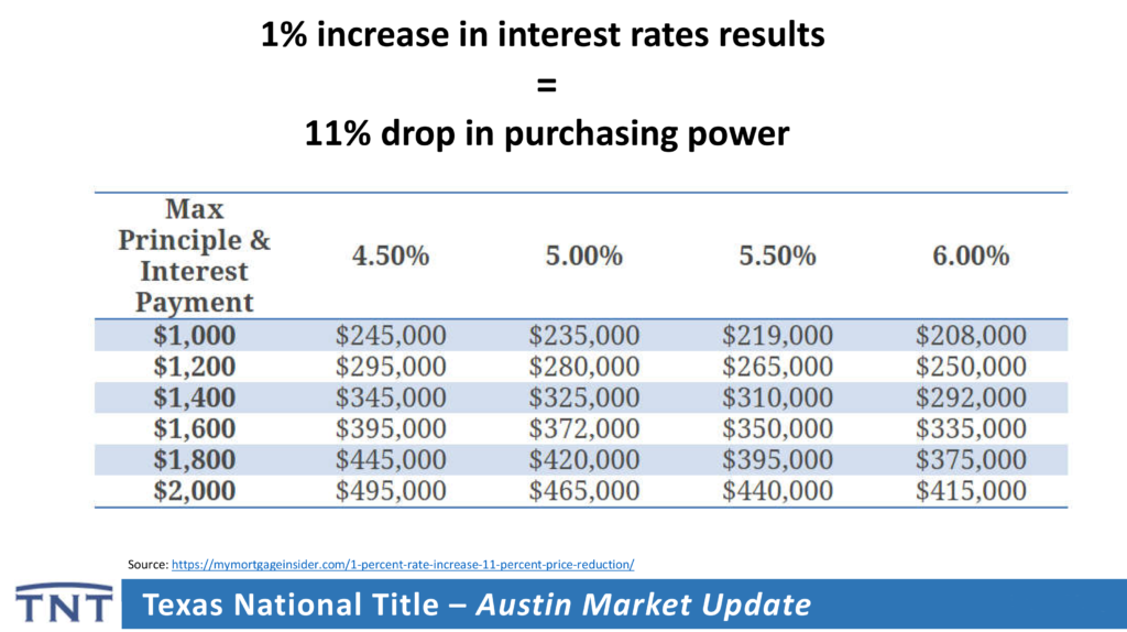How do interest rates affect a home loan?