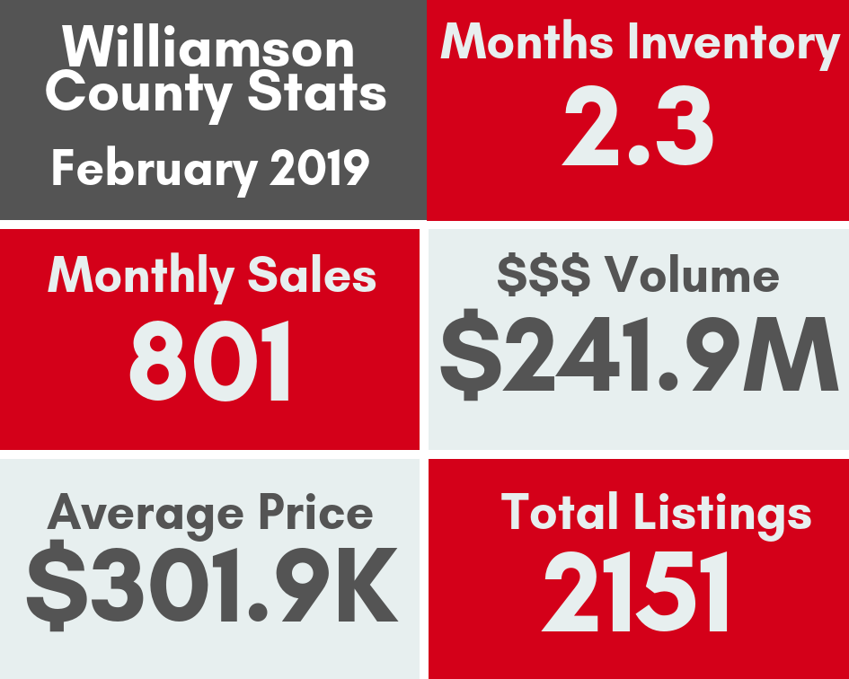February 2019 market stats for Williamson County