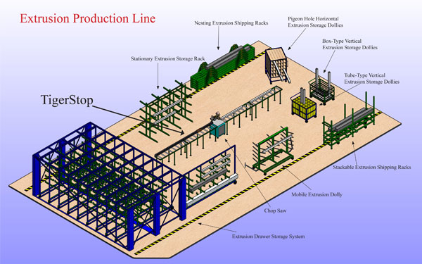 TigerStop Extrusion Production Line Placement