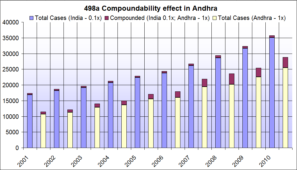 Total cases nationally vs Cases in Andhra Pradesh with no. of compounded/withdrawn cases