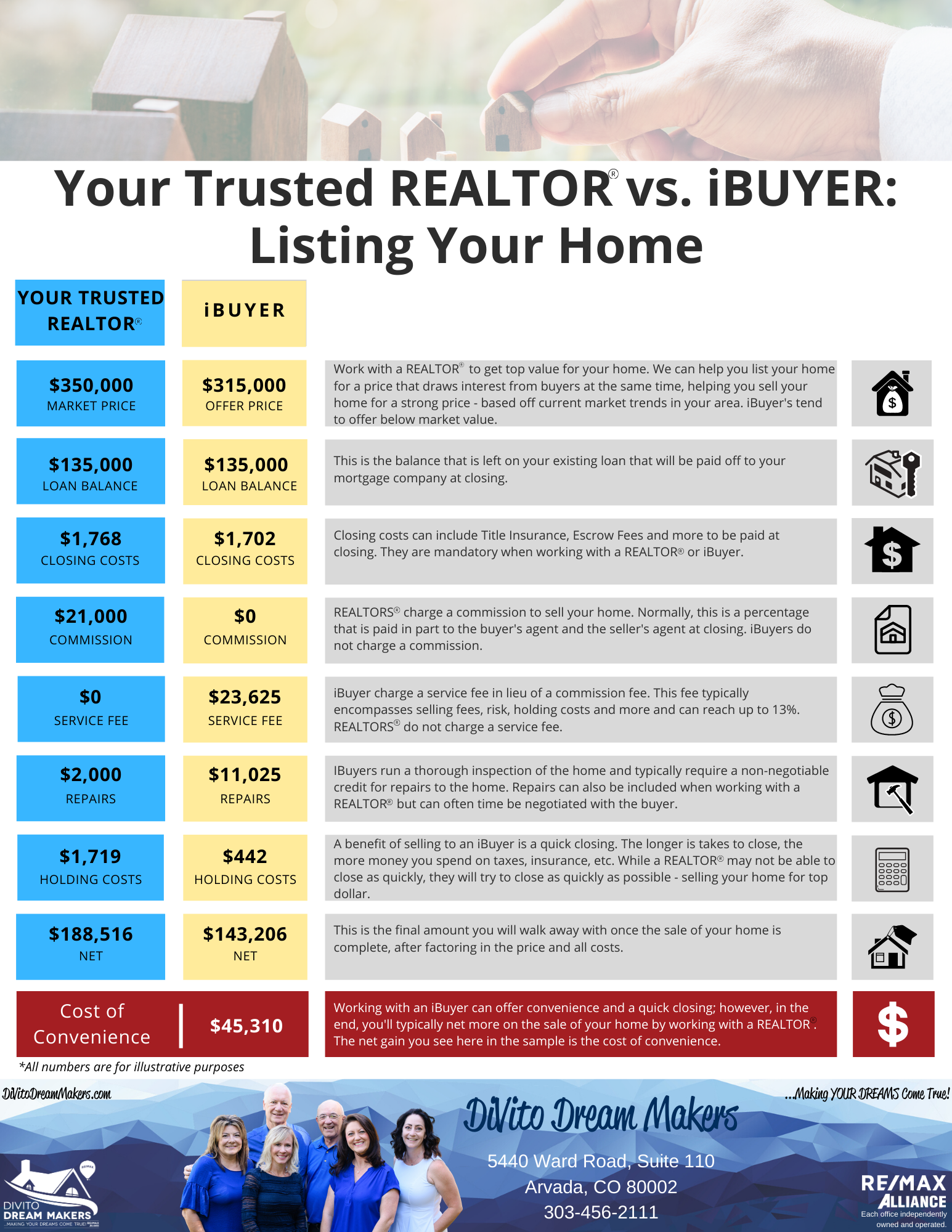 cost of convenience, realtor, ibuyer, listing your home, listing, homeowner, seller, selling, real estate, residential real estate, arvada, denver, colorado, remax, remax agent, real estate team, top producer, remax alliance, divito dream makers, denver dream making, making dreams come true, full service agent, quality, trusted