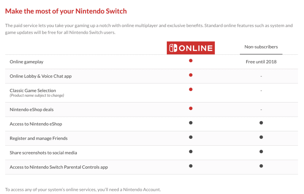 Nintendo Switch Online Membership Program