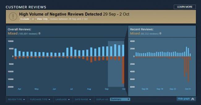 negative PUBG reviews