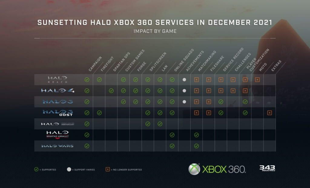 Halo Xbox 360