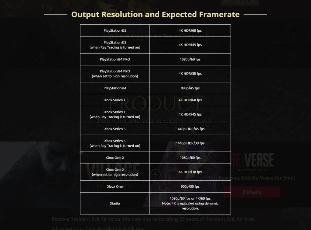 RE Village FPS Resolution