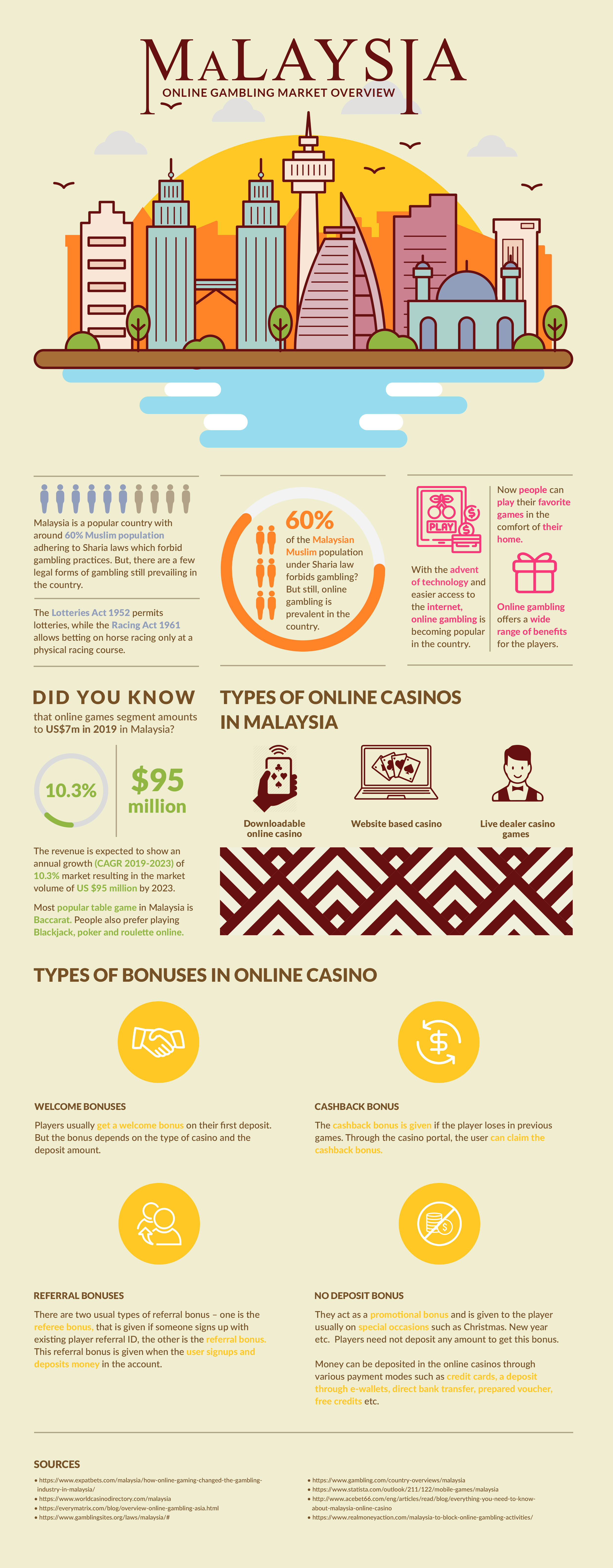 Malaysia Online Gambling Market Infographic