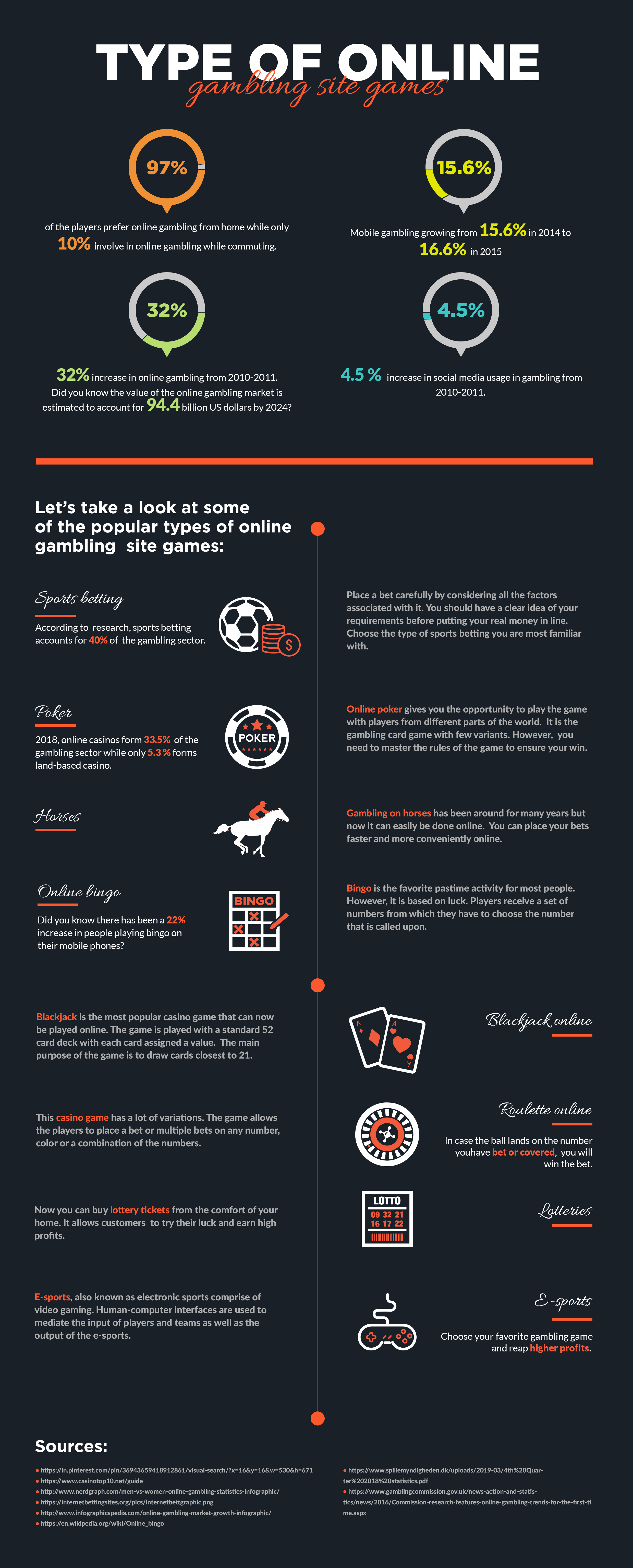 Type Of Online Gambling Site Games Infographic