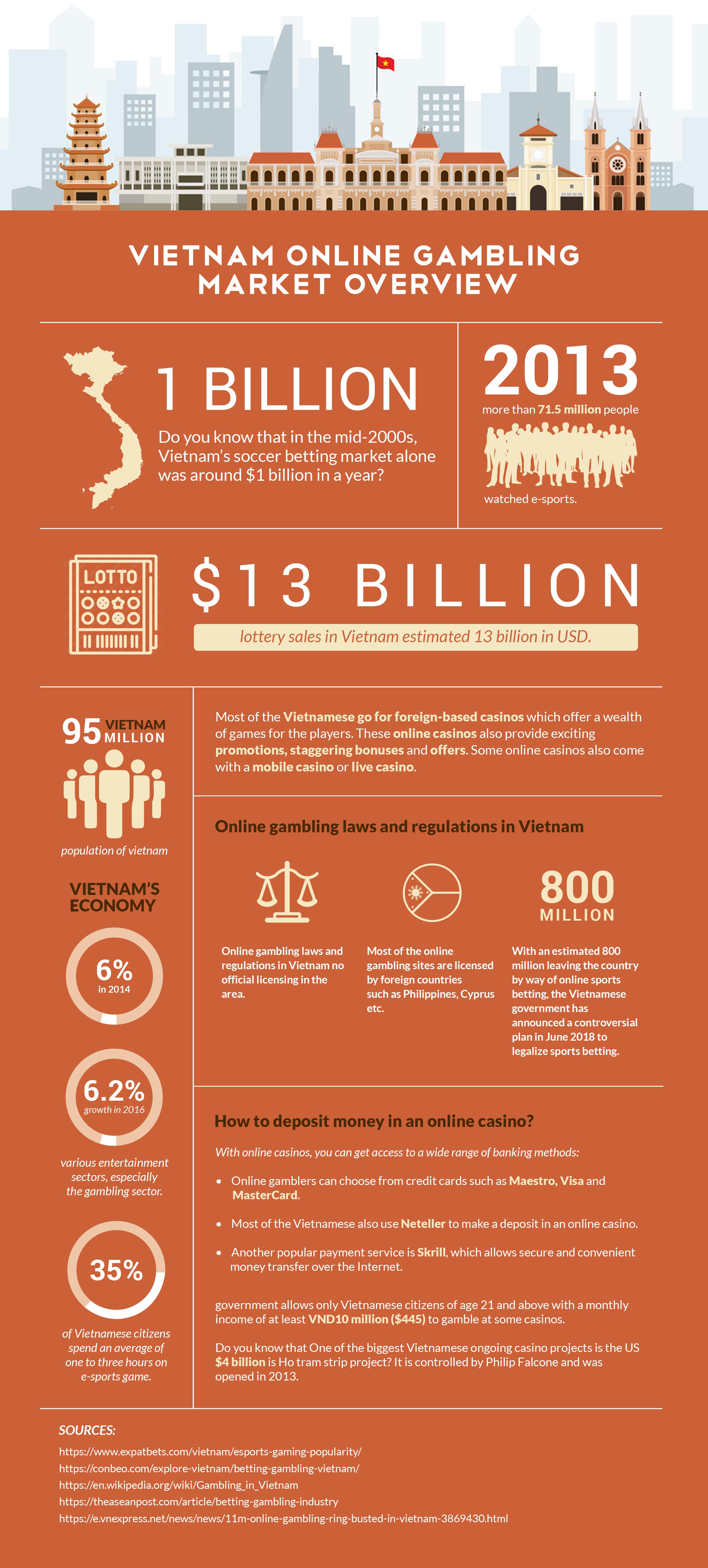 Vietnam Online Gambling Market Overview Blog post infographic