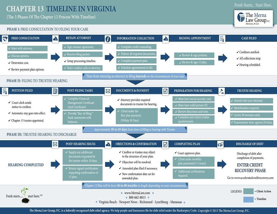 Chapter 13 Bankruptcy Timeline In Virginia Process, Virginia Beach, Richmond, Newport News