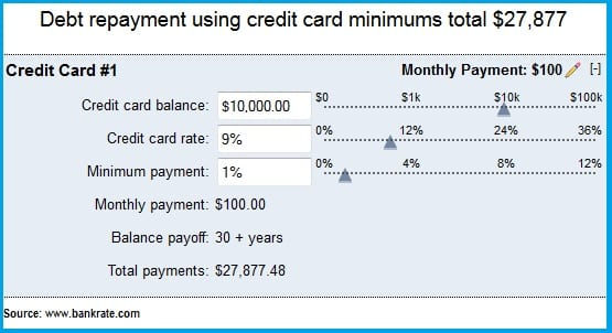 Credit Card Debt  & Bankruptcy - Virginia Beach, Newport News, Richmond