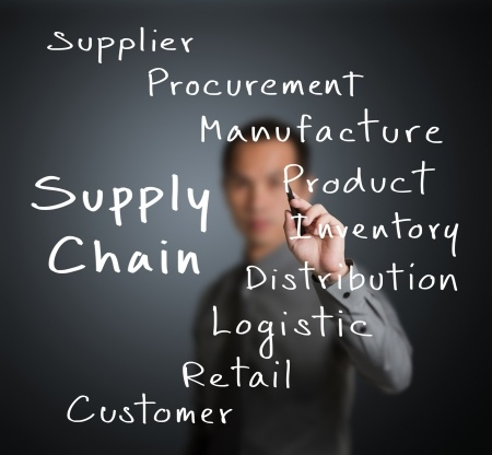 corporate supply chain strategy