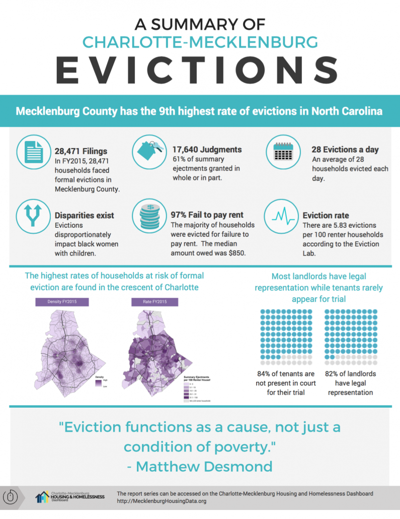 Evictions in Charlotte-Mecklenburg: Learn the Facts, Get