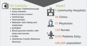 Medical Equipment Donation Impact