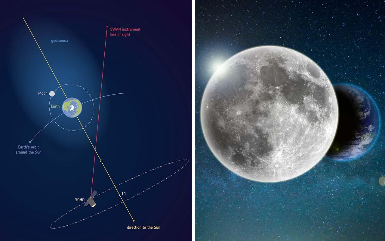 NASA, ESA, space, Moon, Earth, geocorona, science, discovery, planet