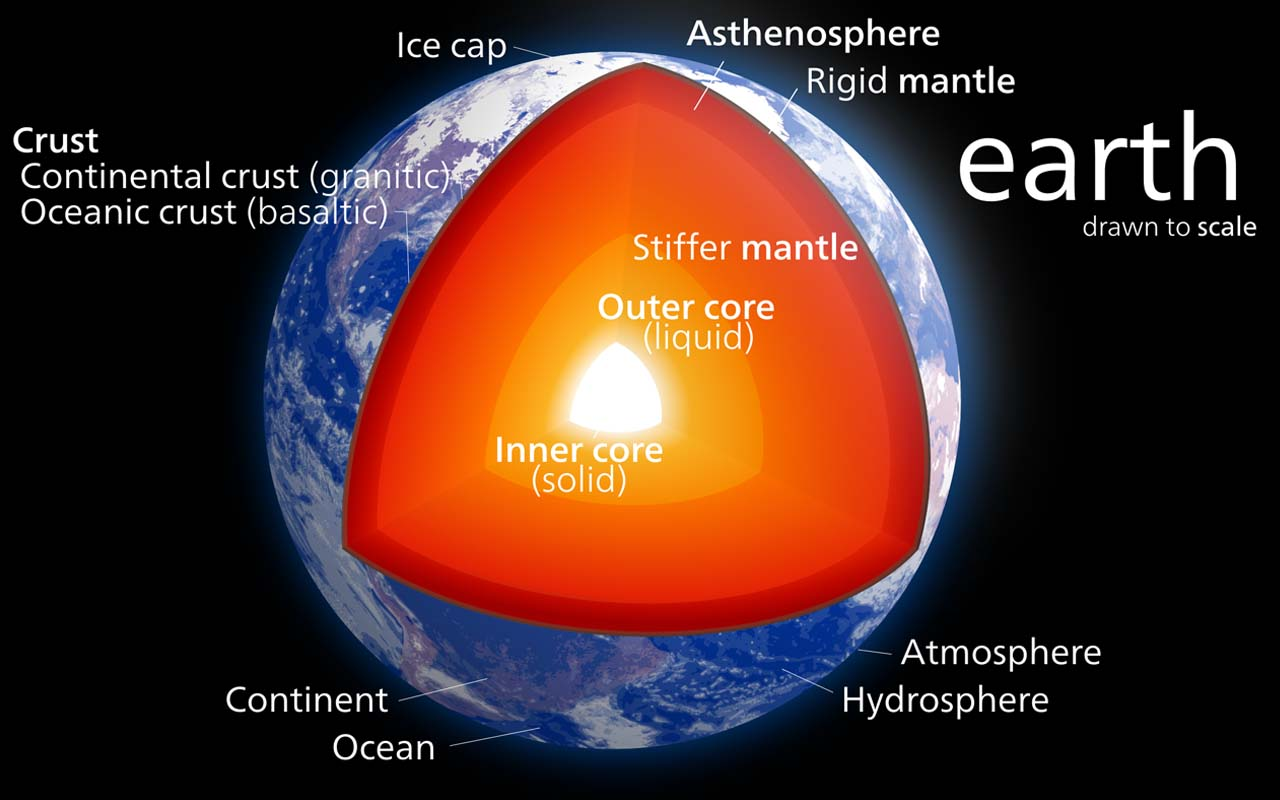 Earth, core, liquid, gold, deposit, science, facts