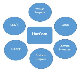 six key elements in the OSHA Hazcom standard