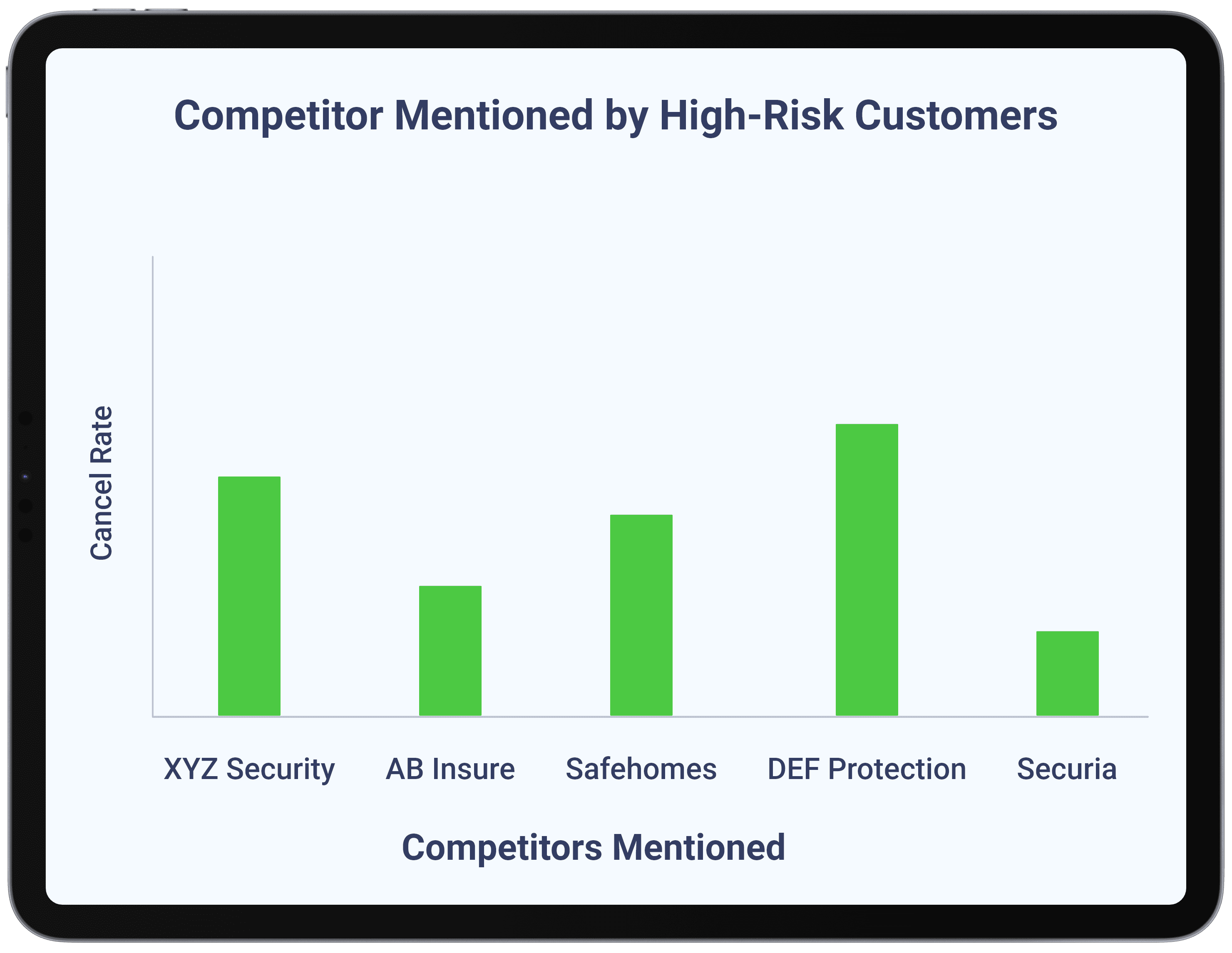 Home Automation & Security - Build Competitive Intelligence