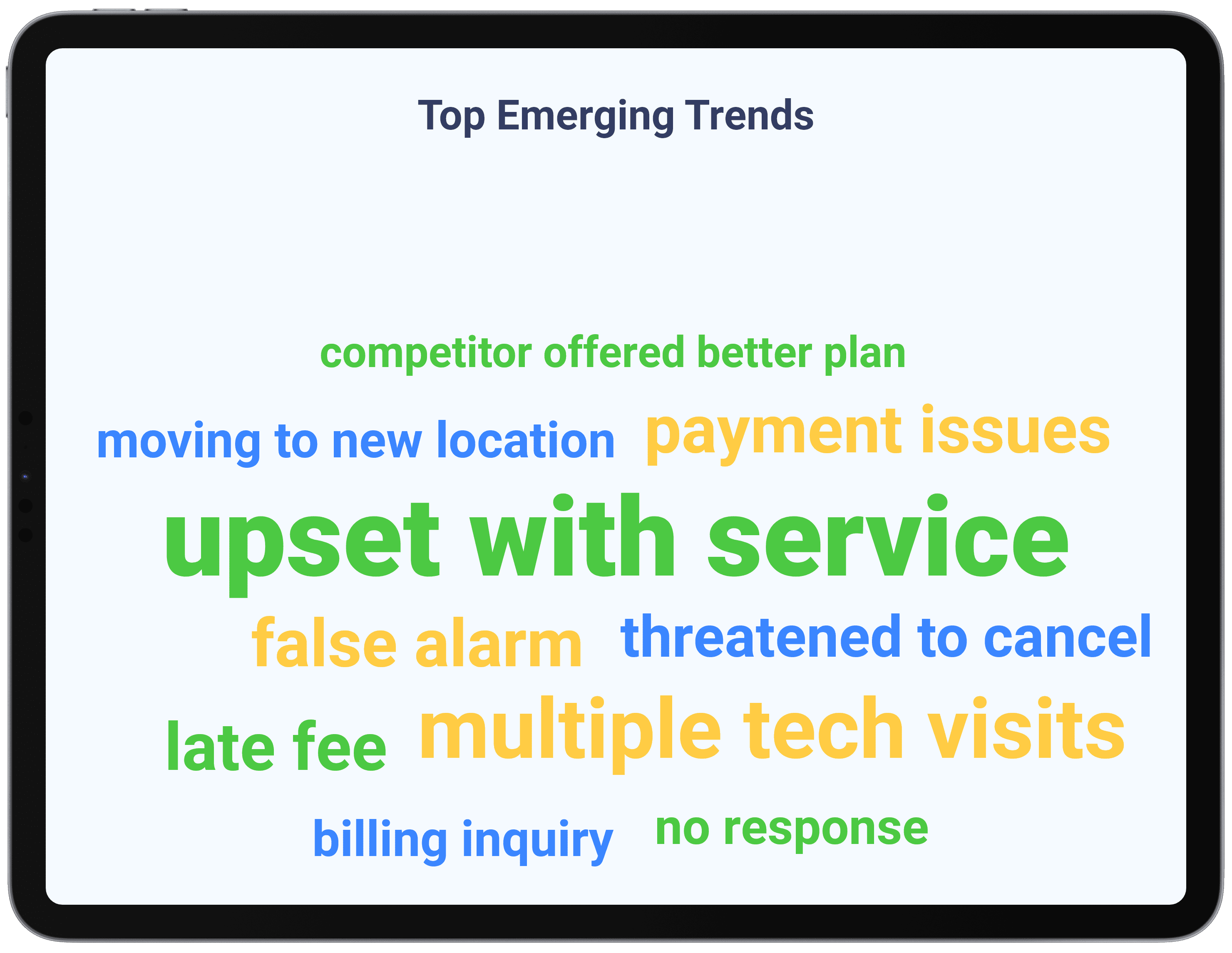 Home Automation & Security - Identify Trending Topics
