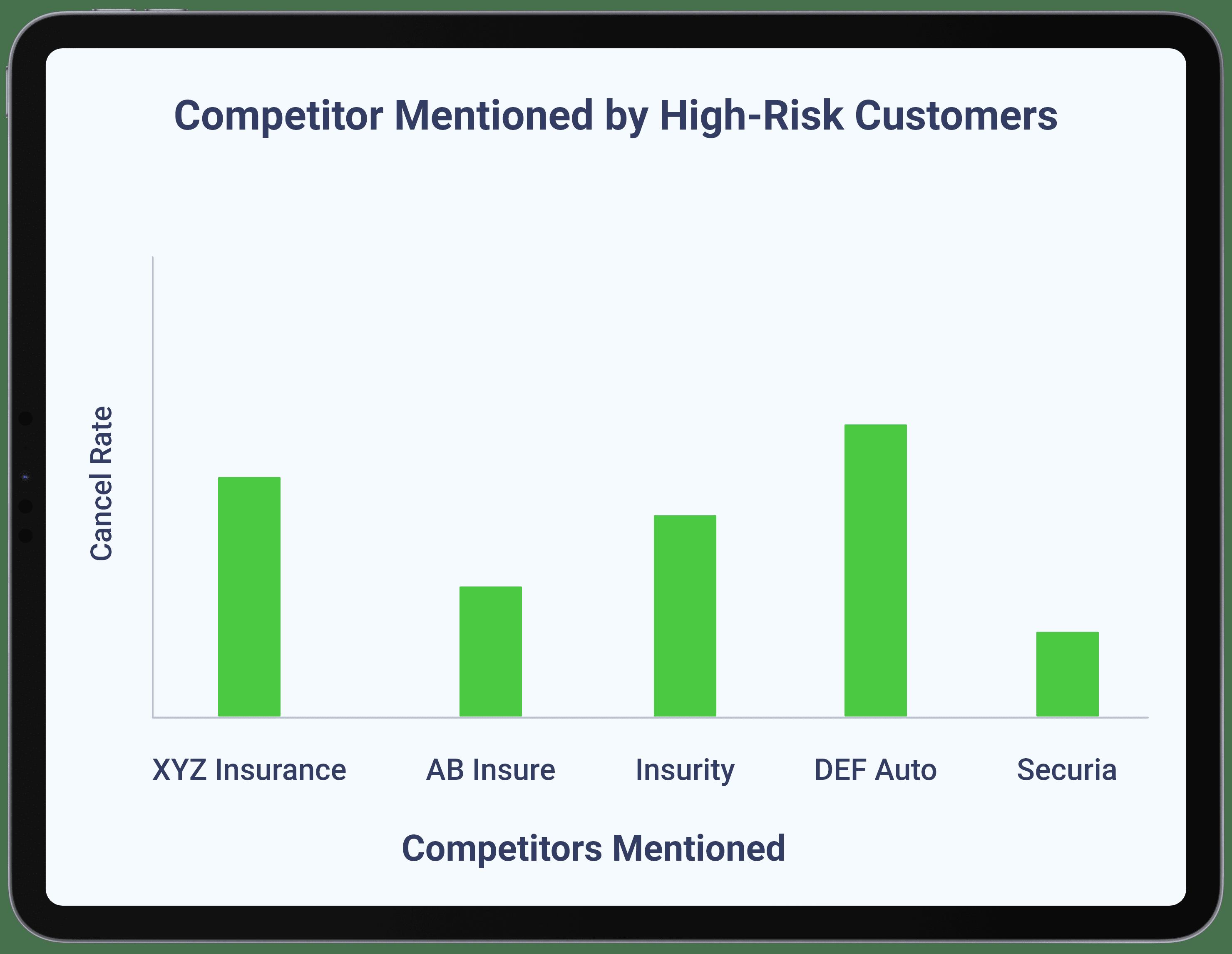Insurance - Build Competitive Intelligence