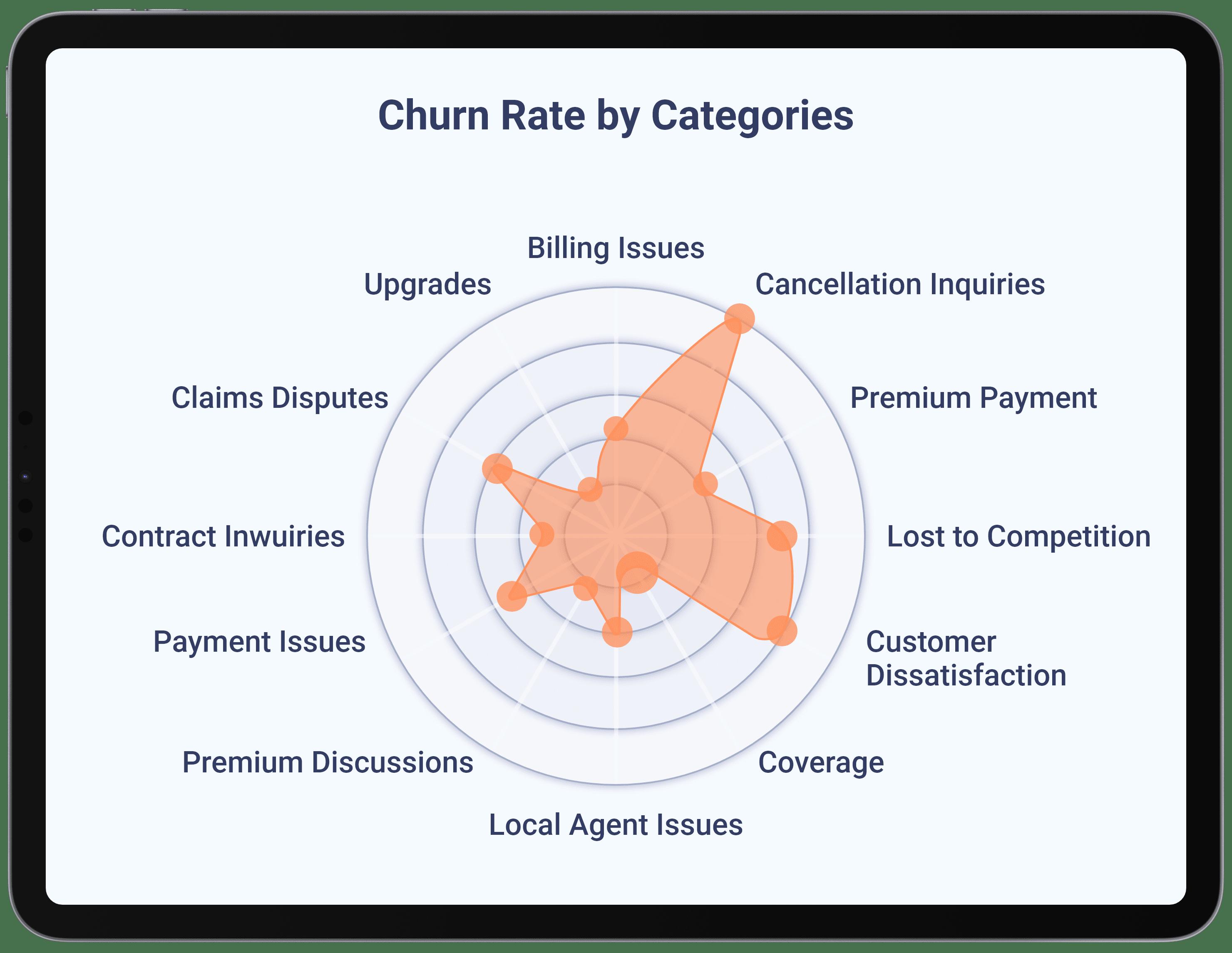 Insurance - Discover Addressable Churn