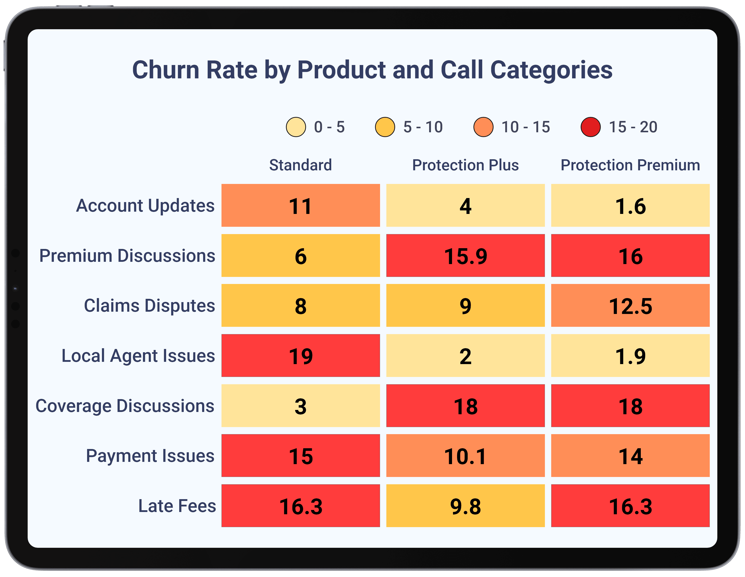 Insurance - Track Risk by Products-Plans and Call Reasons