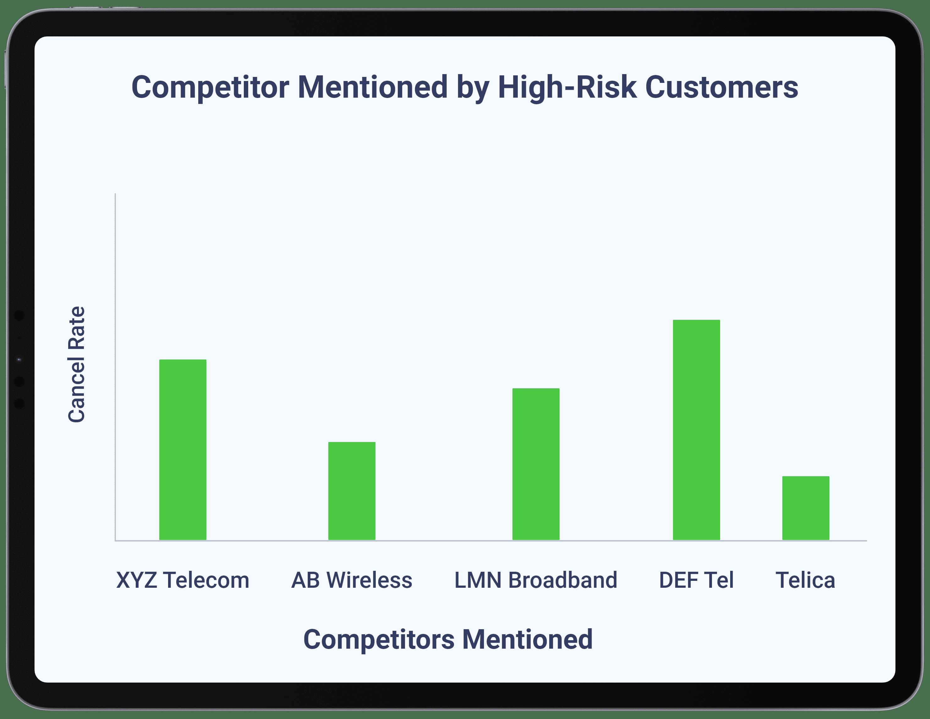 Telecommunications - Build Competitive Intelligence