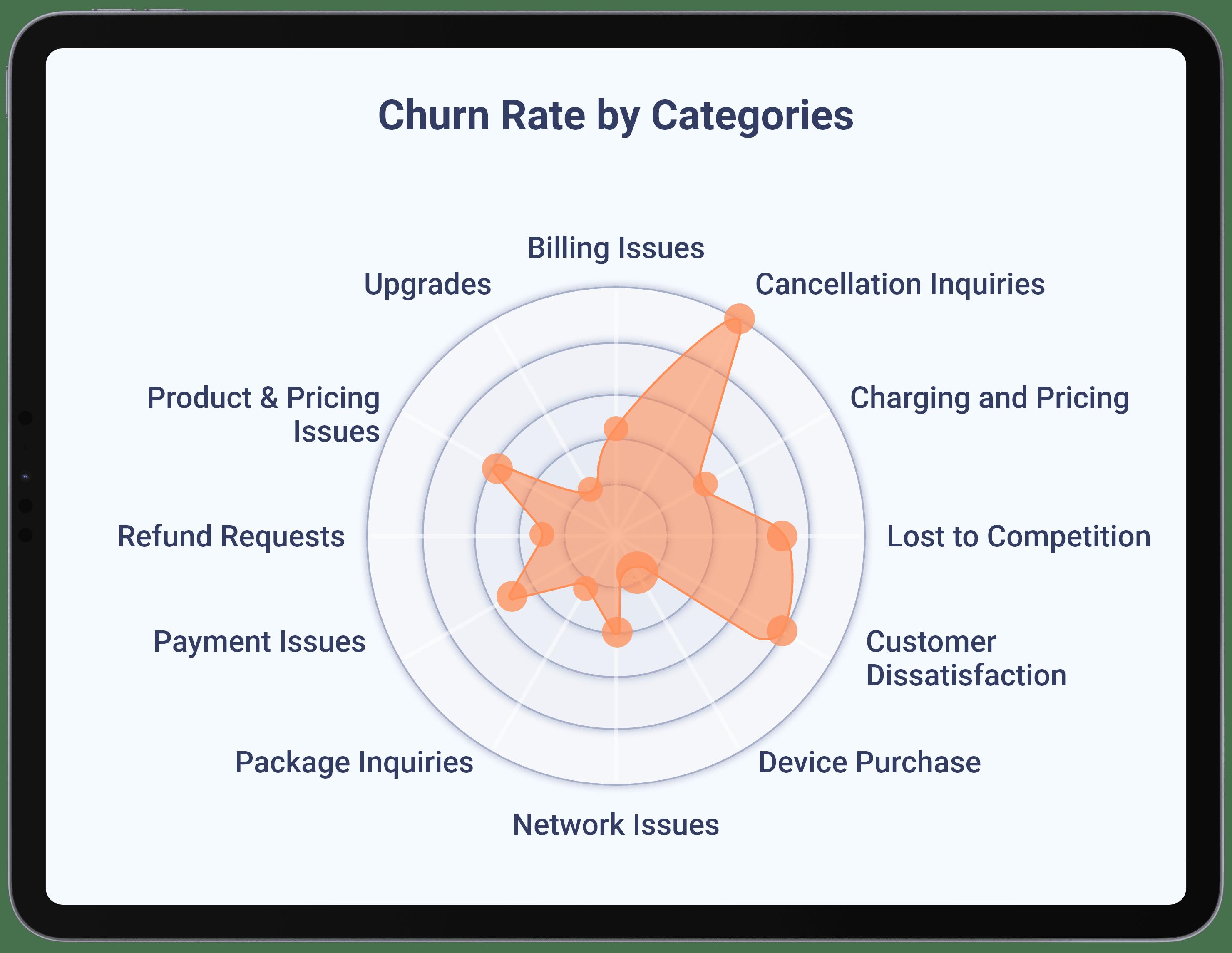 Telecommunications - Discover Addressable Churn