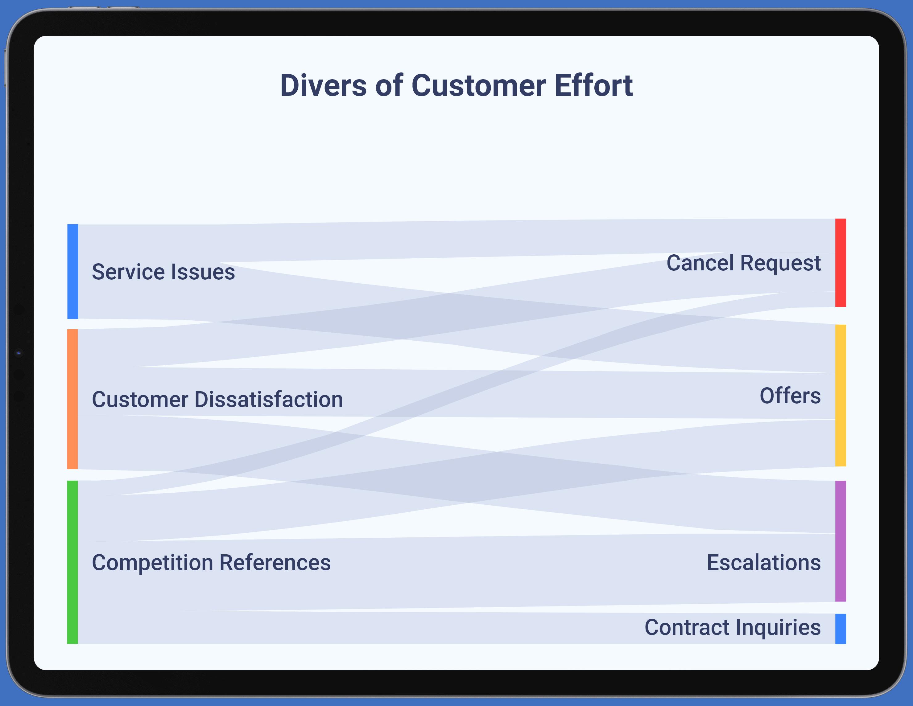 Telecommunications - Reduce Customer Effort