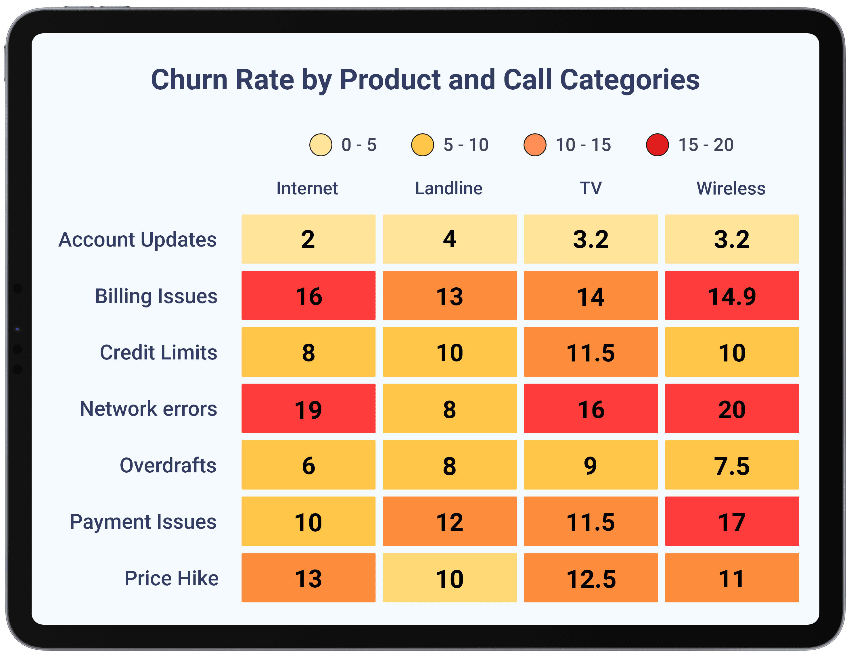 Telecommunications - Track Risk by Products-Plans and Call Reasons