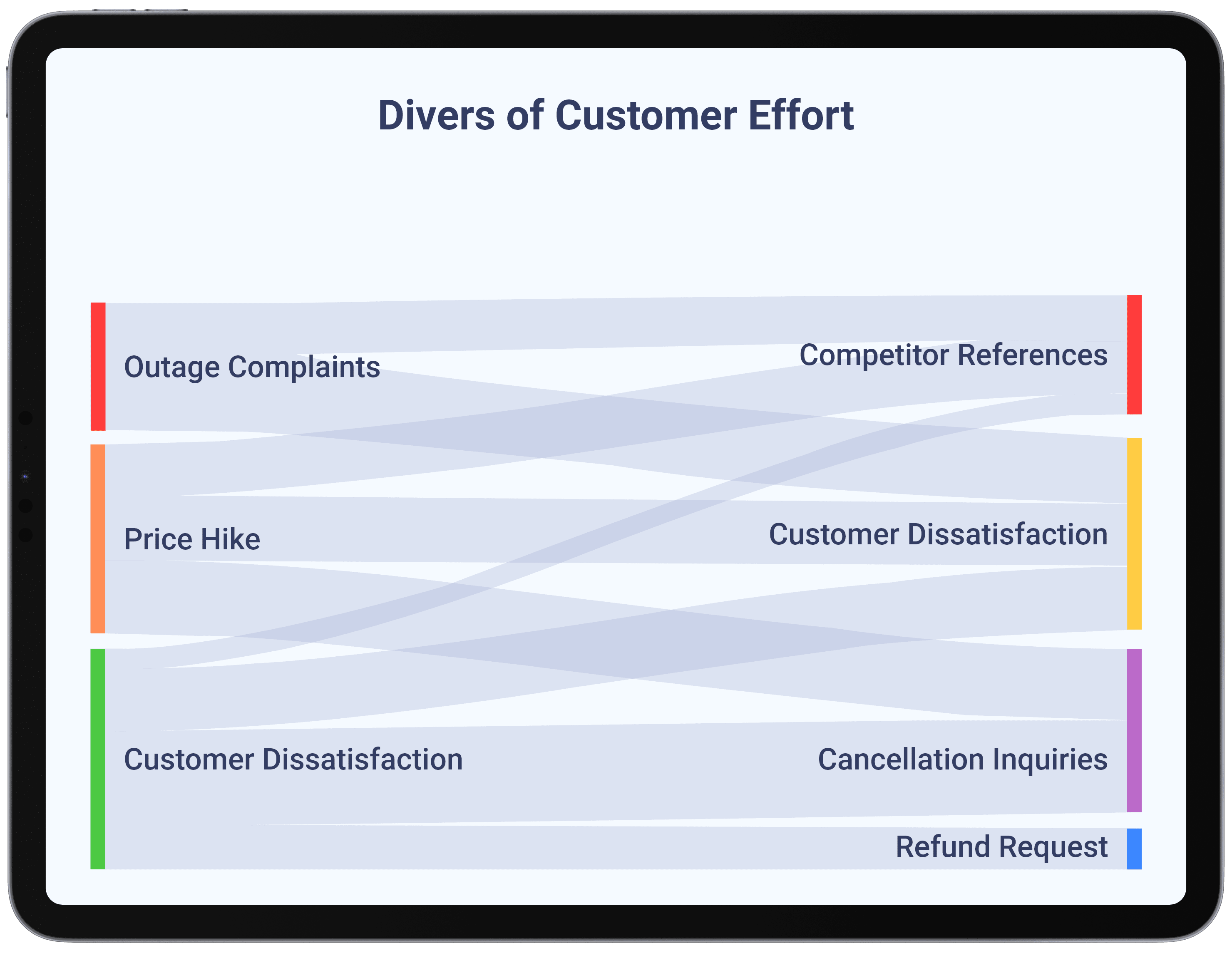 Utilities - Reduce Customer Effort