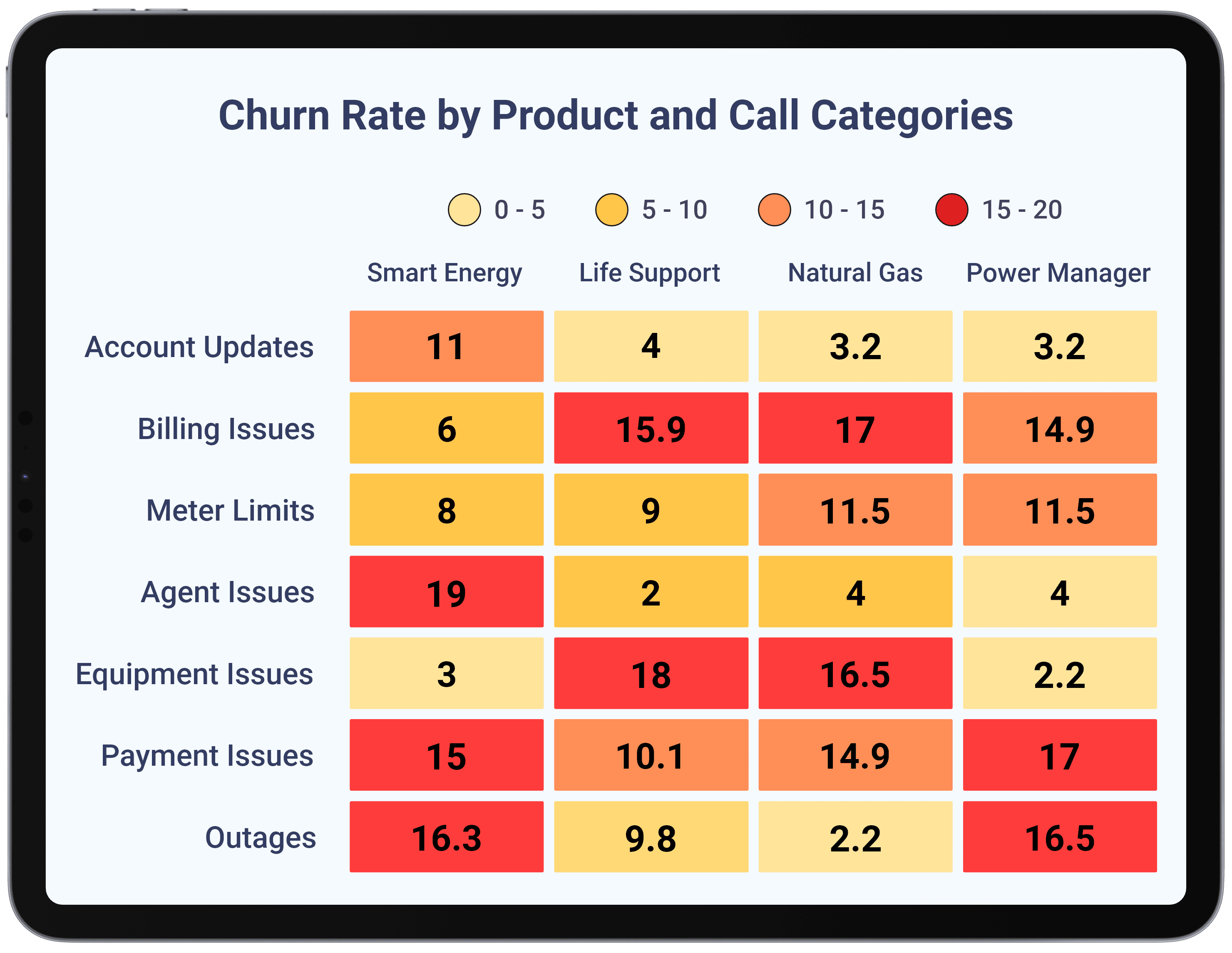 Utilities - Track Risk by Products-Plans and Call Reasons