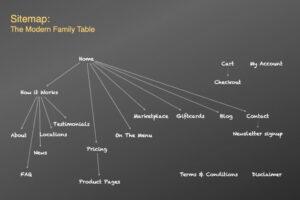 TMFT-Sitemap
